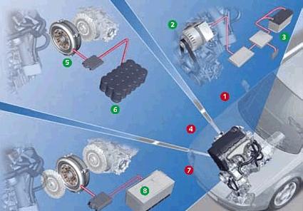 Vehículos Híbridos / Manual de conversión